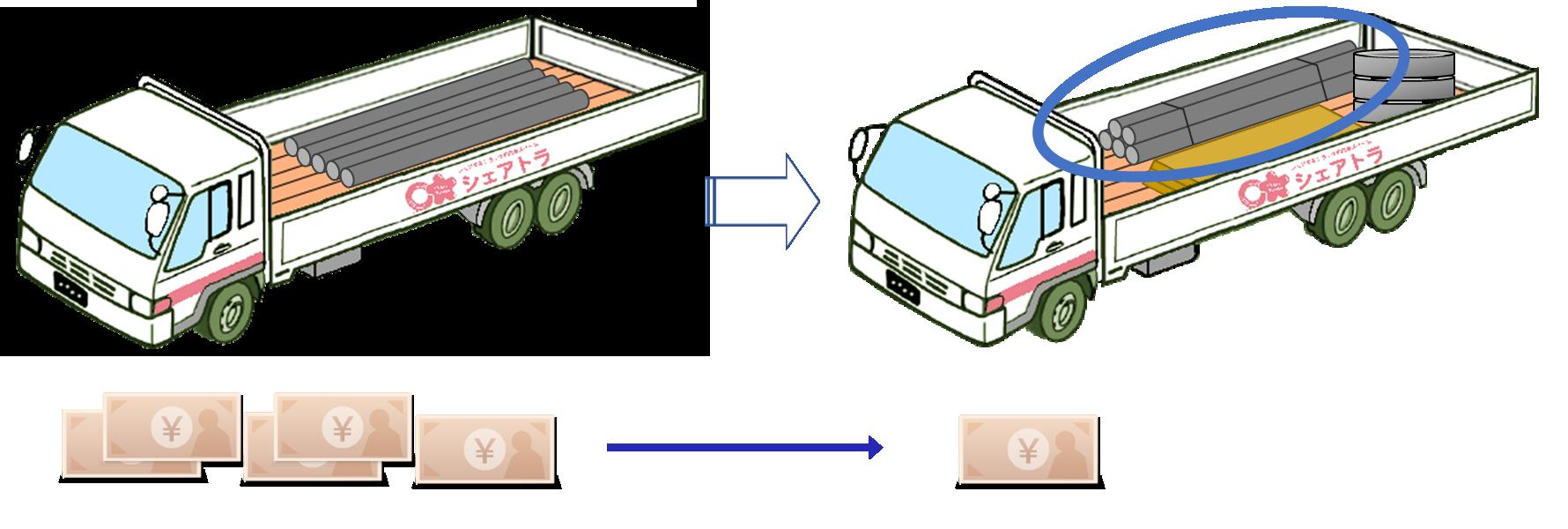混載便トラック比較